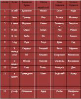 И снова гороскоп – на это раз еврейский