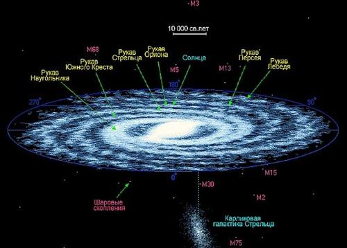 Тайны галактики Млечный путь