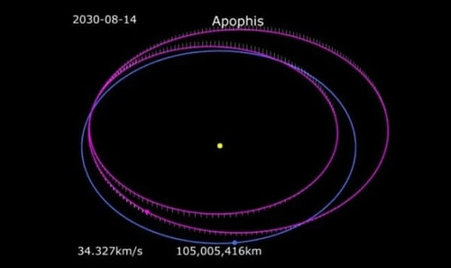 Почему Апофис поменял траекторию движения